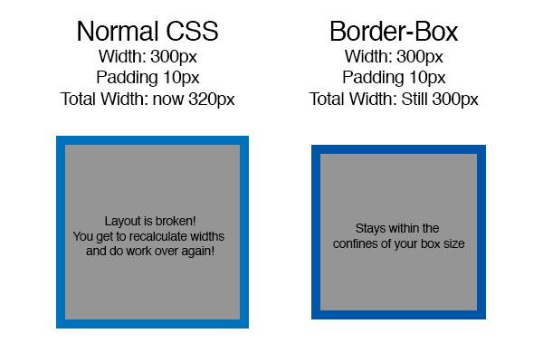 demonstracja działania border-box