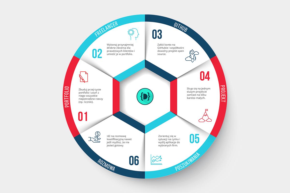 6-krokow-junior-webdev-infografika